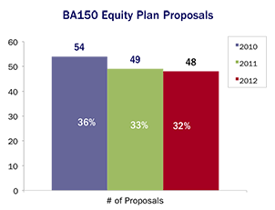 BA150 Equity Plan Proposals