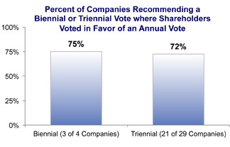 Percent of Companies Recommending a Biennial or Triennial Vote