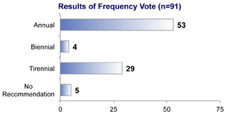 Results of Frequency Vote