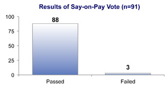 Results of Say-on-Pay Vote