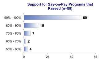 Support for Pay On Pay Programs